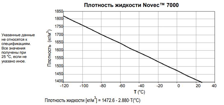 Плотность Novec 7000.png