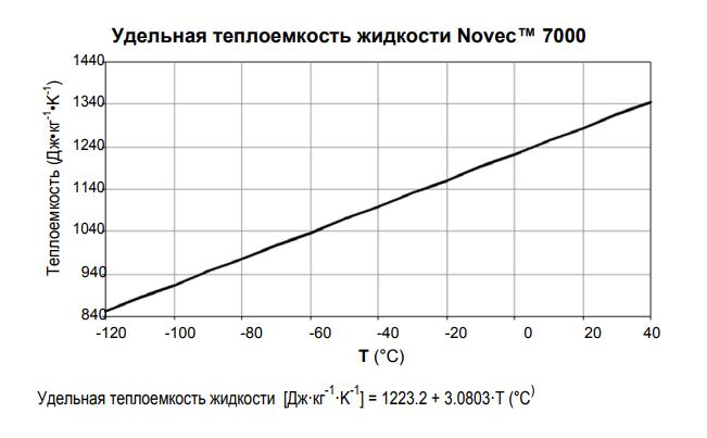 Удельная теплоемкость Novec 7000