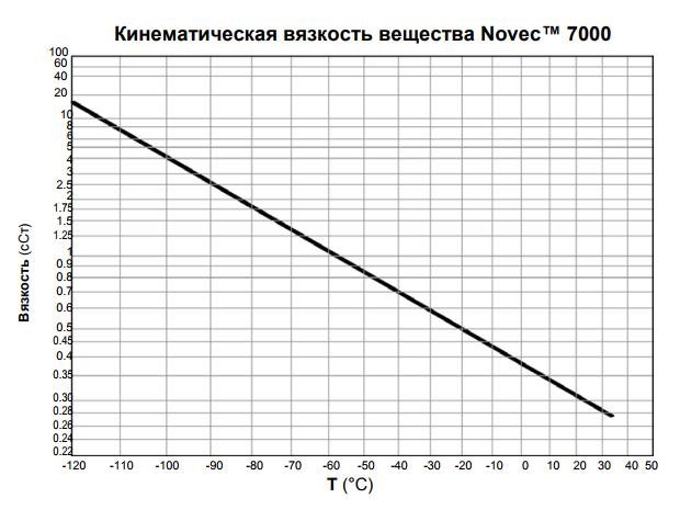 Кинематическая вязкость Novec7000.png
