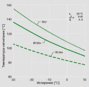 Картинка температур нагнетания R-152