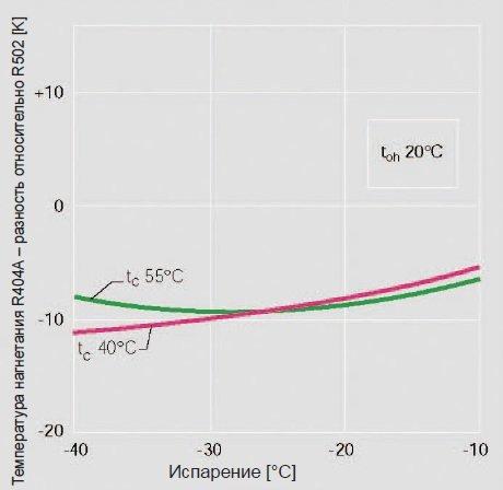 Картинка температур нагнетания R-404a
