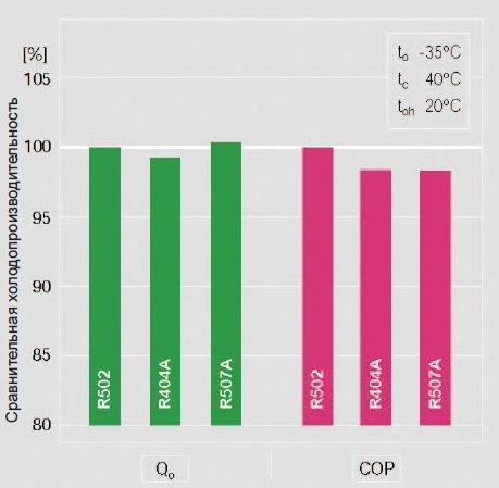 Картинка холодопроизводительности R-507