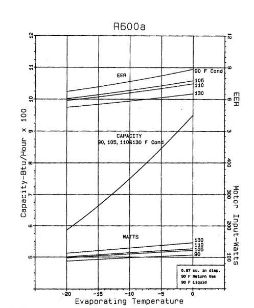 Картинка температурного глайда изобутана